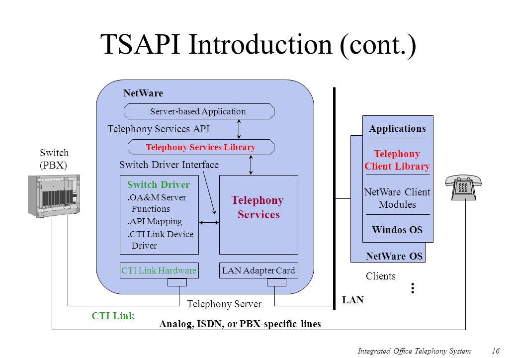 Integrated Office Telephony System16 TSAPI Introduction (cont.) Server-based Application Telephony Services Library CTI Link Hardware NetWare Telephon