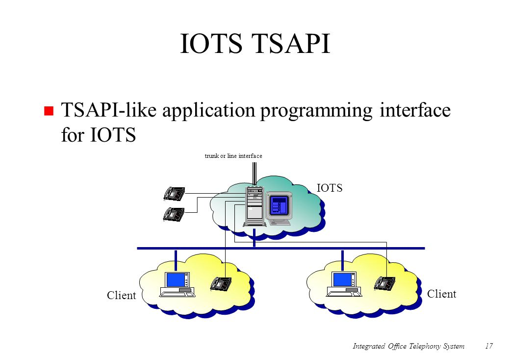 Integrated Office Telephony System17 IOTS TSAPI n TSAPI-like application programming interface for IOTS trunk or line interface IOTS Client