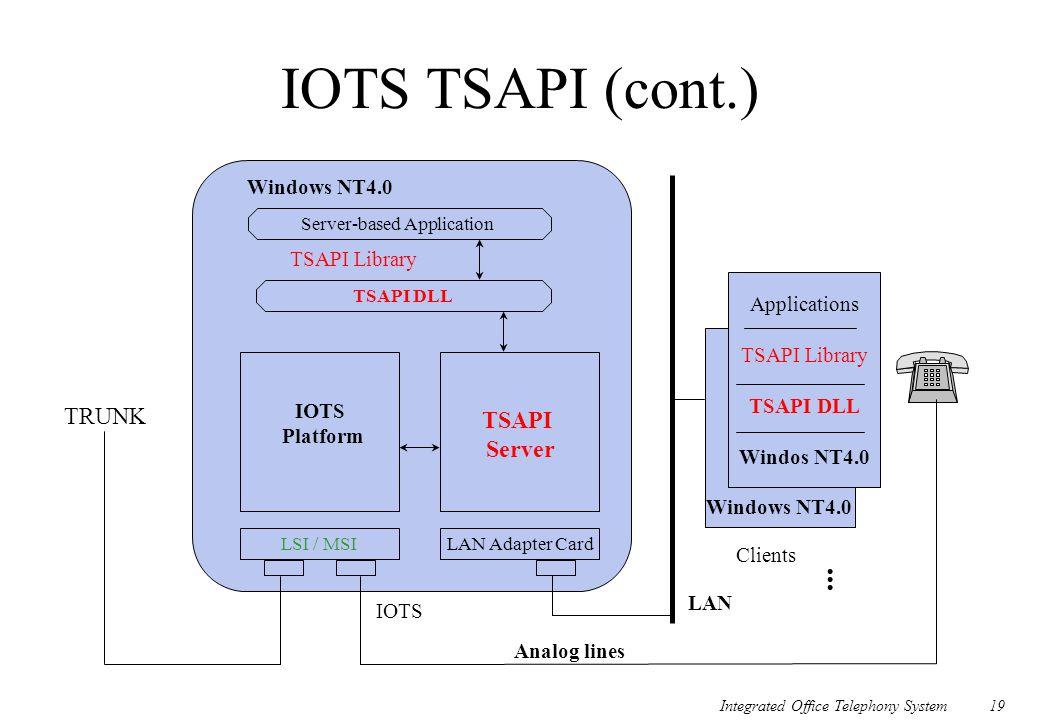 Integrated Office Telephony System19 IOTS TSAPI (cont.) Server-based Application TSAPI DLL LSI / MSI Windows NT4.0 TSAPI Library IOTS Platform LAN Ada