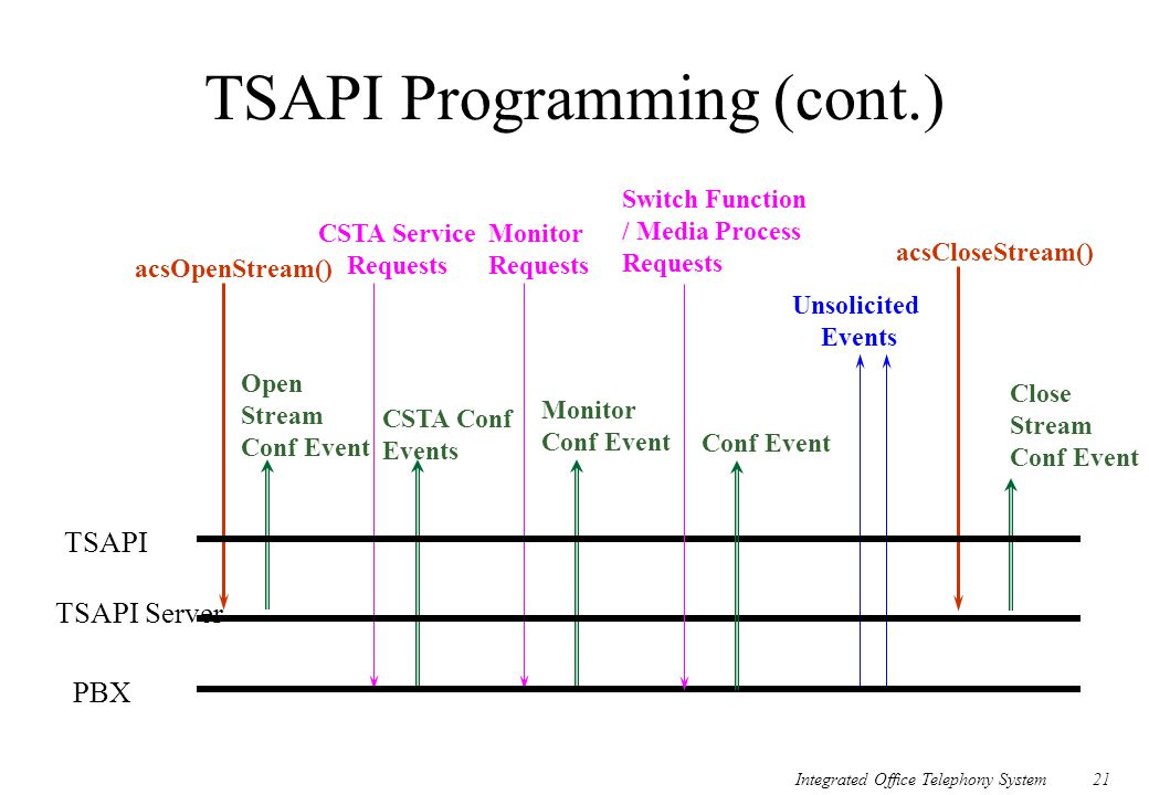 Integrated Office Telephony System21 TSAPI Programming (cont.) Close Stream Conf Event acsOpenStream() Open Stream Conf Event CSTA Service Requests Mo