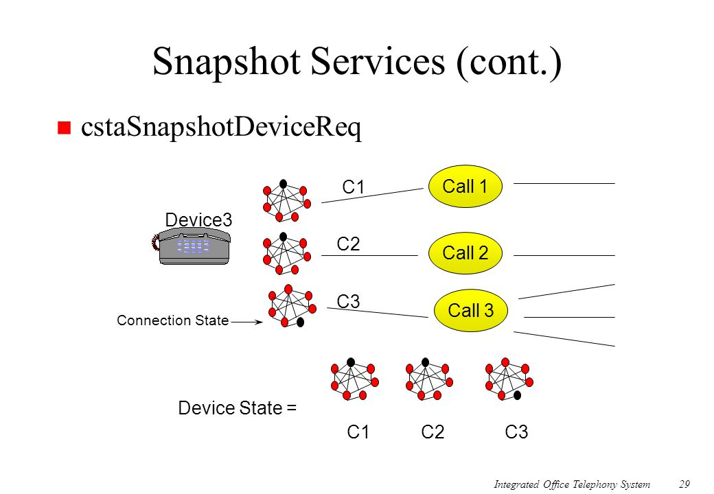 Integrated Office Telephony System29 Snapshot Services (cont.) cstaSnapshotDeviceReq