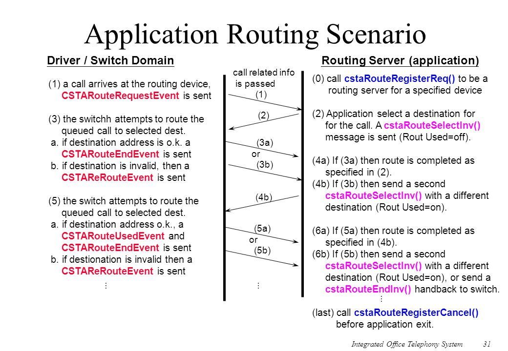 Integrated Office Telephony System31 Application Routing Scenario Driver / Switch DomainRouting Server (application) (1) a call arrives at the routing