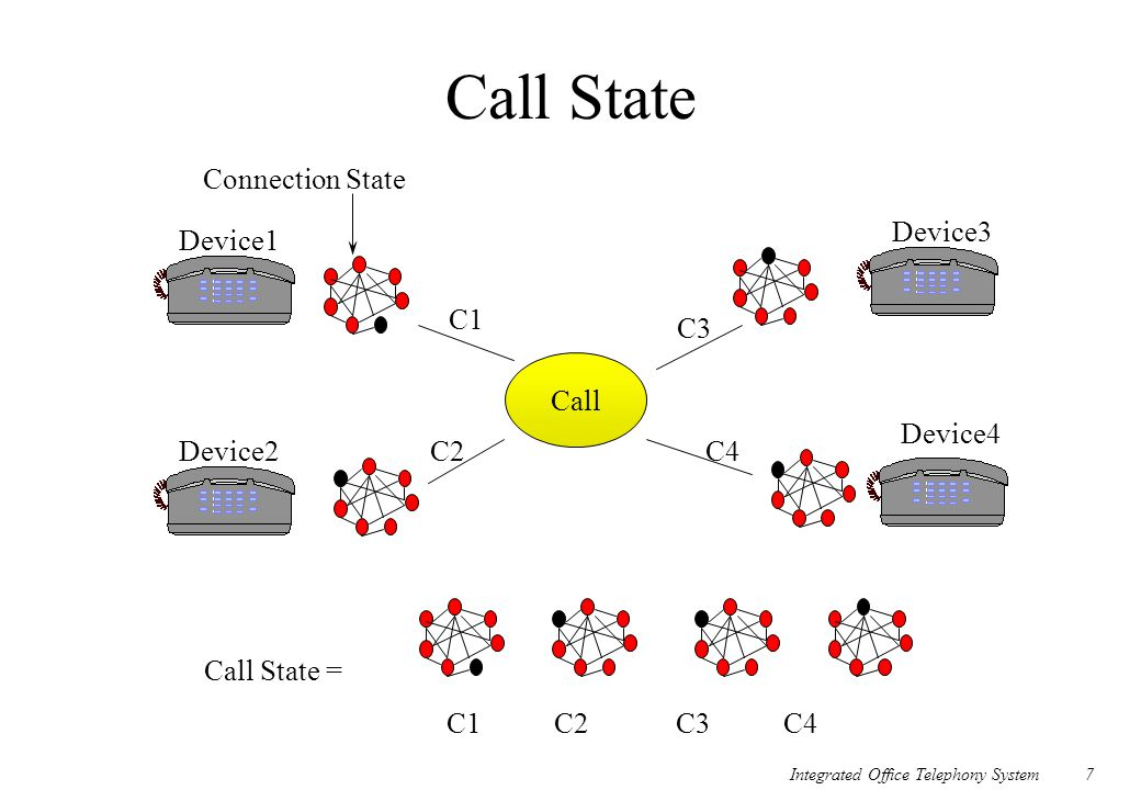 Integrated Office Telephony System7 Call State