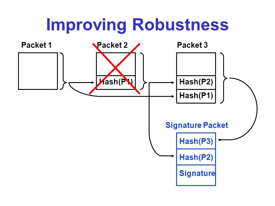 Improving Robustness Packet 1Packet 2 Hash(P1) Packet 3 Hash(P2) Hash(P3) Signature Signature Packet Hash(P1) Hash(P2)