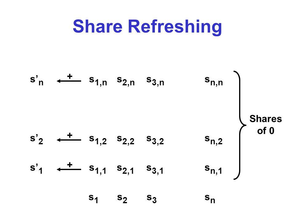 Share Refreshing s1s1 s2s2 s3s3 snsn s 1,1 s 1,2 s 1,n s 2,1 s 2,2 s 2,n s 3,1 s 3,2 s 3,n s n,1 s n,2 s n,n s' 1 + s' 2 + s' n + Shares of 0
