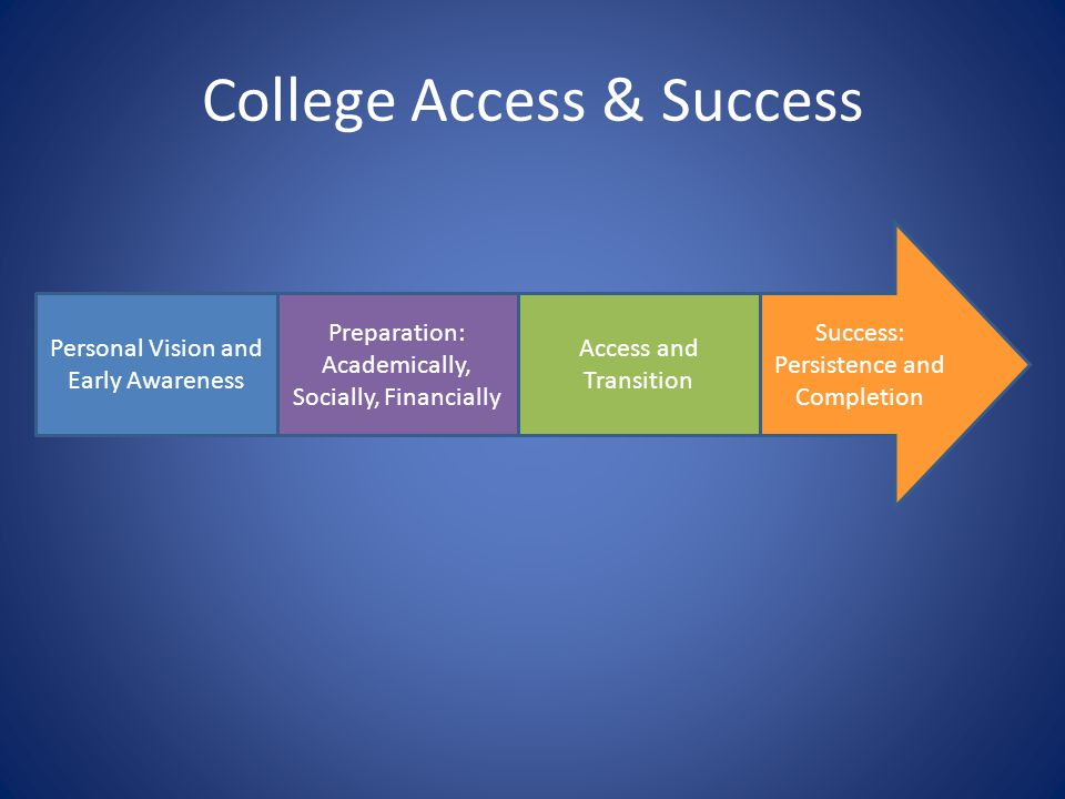 College Access & Success Personal Vision and Early Awareness Preparation: Academically, Socially, Financially Access and Transition Success: Persistence and Completion