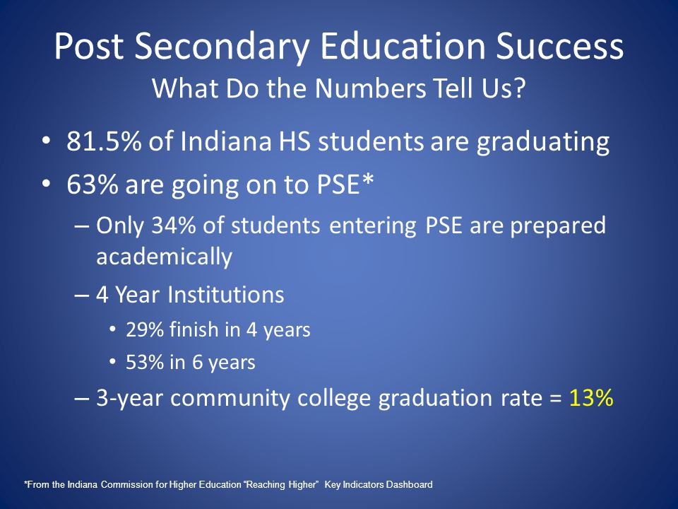 Post Secondary Education Success What Do the Numbers Tell Us.
