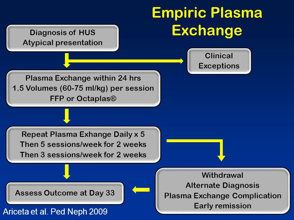 Empiric Plasma Exchange Ariceta et al.