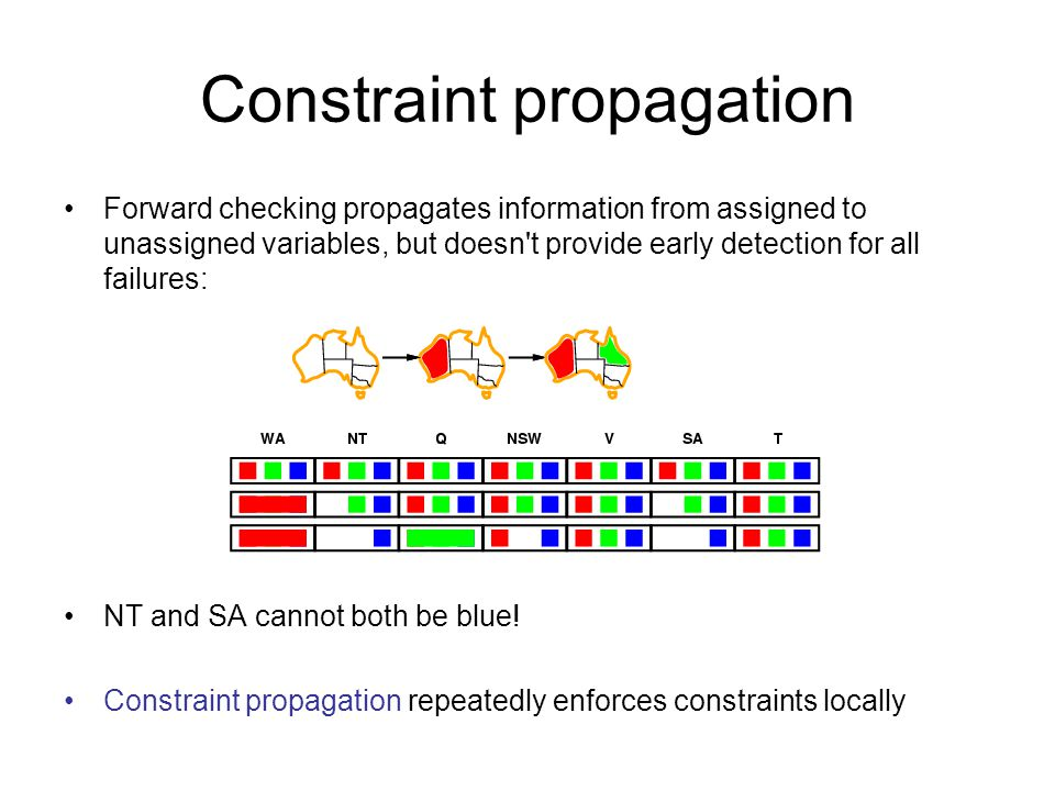 Constraint propagation Forward checking propagates information from assigned to unassigned variables, but doesn t provide early detection for all failures: NT and SA cannot both be blue.