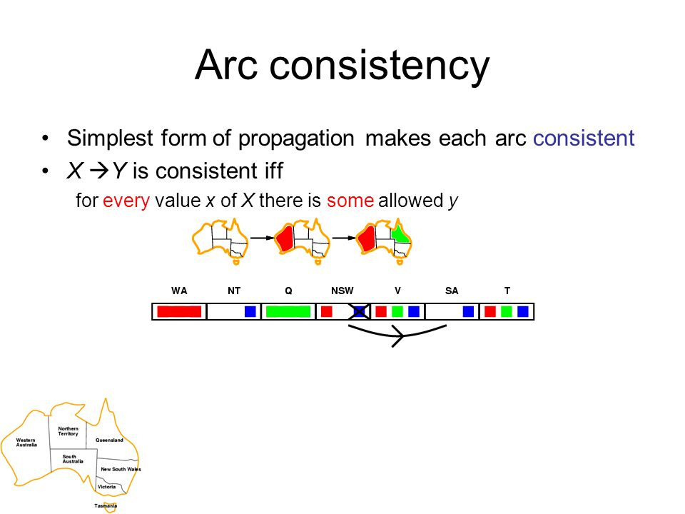 Arc consistency Simplest form of propagation makes each arc consistent X  Y is consistent iff for every value x of X there is some allowed y