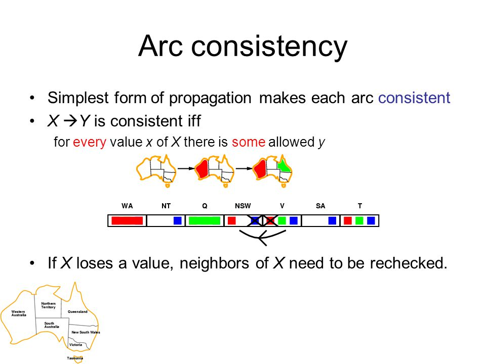Arc consistency Simplest form of propagation makes each arc consistent X  Y is consistent iff for every value x of X there is some allowed y If X los