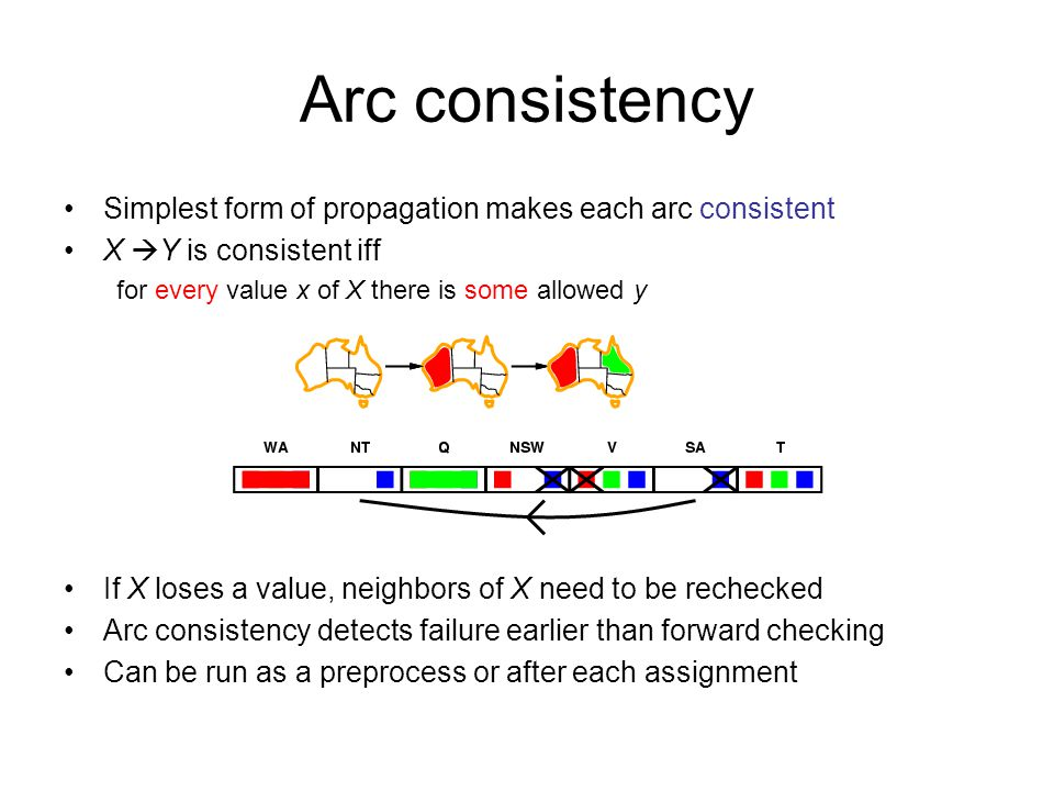 Arc consistency Simplest form of propagation makes each arc consistent X  Y is consistent iff for every value x of X there is some allowed y If X loses a value, neighbors of X need to be rechecked Arc consistency detects failure earlier than forward checking Can be run as a preprocess or after each assignment