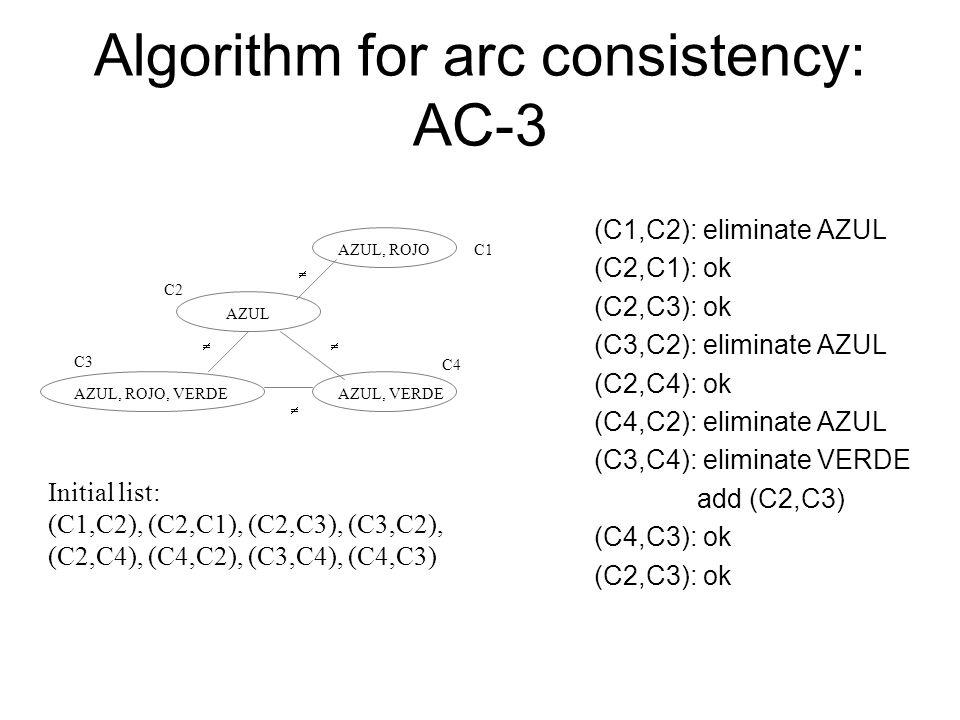 (C1,C2): eliminate AZUL (C2,C1): ok (C2,C3): ok (C3,C2): eliminate AZUL (C2,C4): ok (C4,C2): eliminate AZUL (C3,C4): eliminate VERDE add (C2,C3) (C4,C