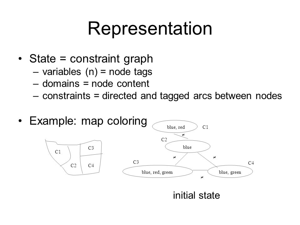 Representation State = constraint graph –variables (n) = node tags –domains = node content –constraints = directed and tagged arcs between nodes Example: map coloring C1 C2C4 C3 C1 C2 C3 C4     blue, red, greenblue, green blue blue, red initial state