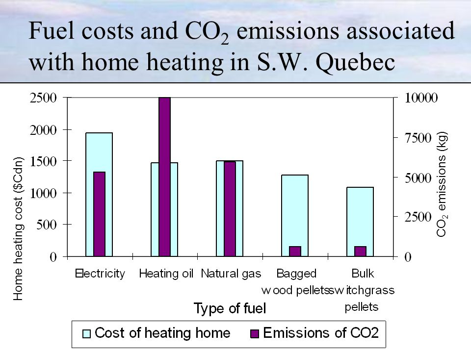 Fuel costs and CO 2 emissions associated with home heating in S.W.