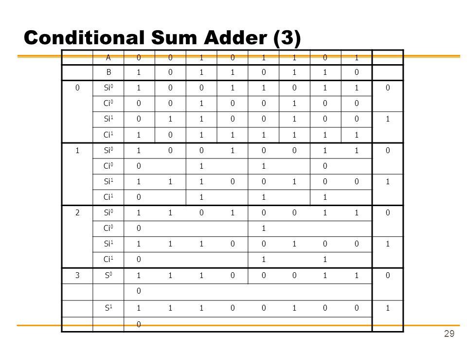 29 Conditional Sum Adder (3) A00101101 B10110110 0Si 0 100110110 Ci 0 00100100 Si 1 011001001 Ci 1 10111111 1Si 0 100100110 Ci 0 0110 Si 1 111001001 Ci 1 0111 2Si 0 110100110 Ci 0 01 Si 1 111001001 Ci 1 011 3S0S0 111000110 0 S1S1 111001001 0