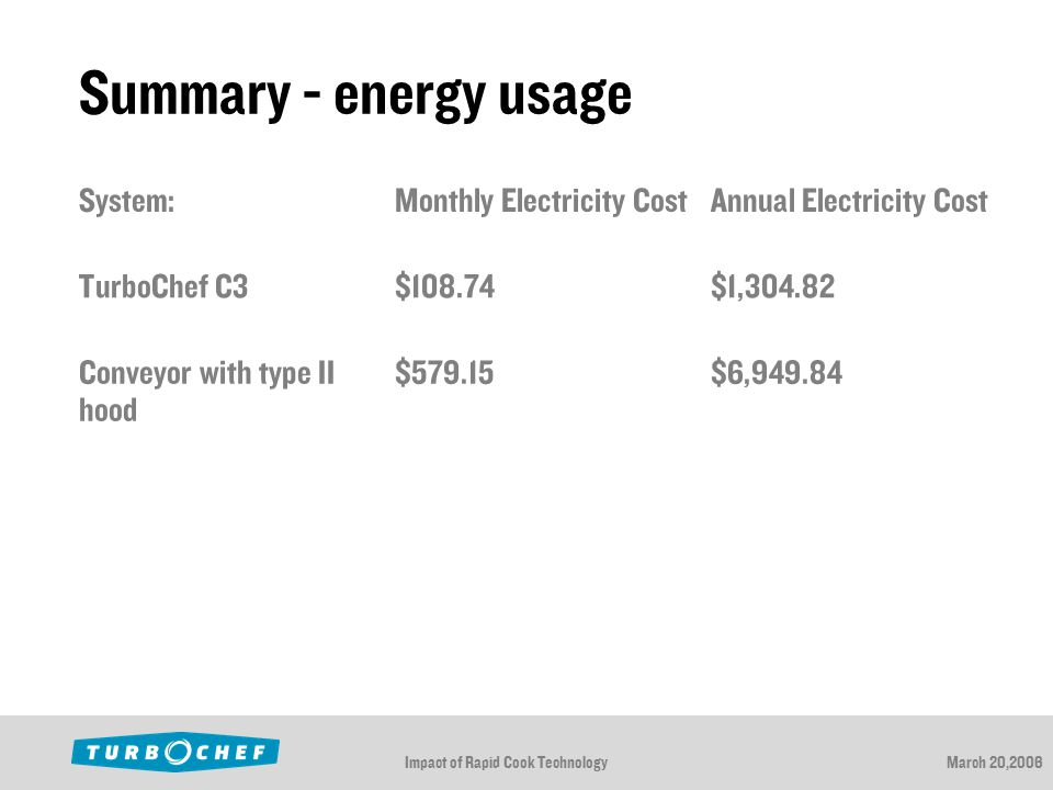 Impact of Rapid Cook TechnologyMarch 20,2006 Summary - energy usage System:Monthly Electricity CostAnnual Electricity Cost TurboChef C3$108.74$1,304.82 Conveyor with type II hood $579.15$6,949.84