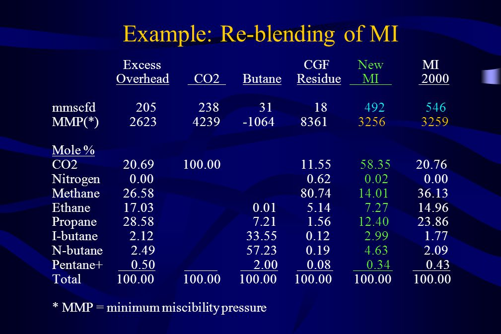 Excess CGF New MI Overhead CO2 Butane Residue MI 2000 mmscfd 205 238 31 18 492 546 MMP(*) 2623 4239-1064 8361 3256 3259 Mole % CO2 20.69 100.00 11.55