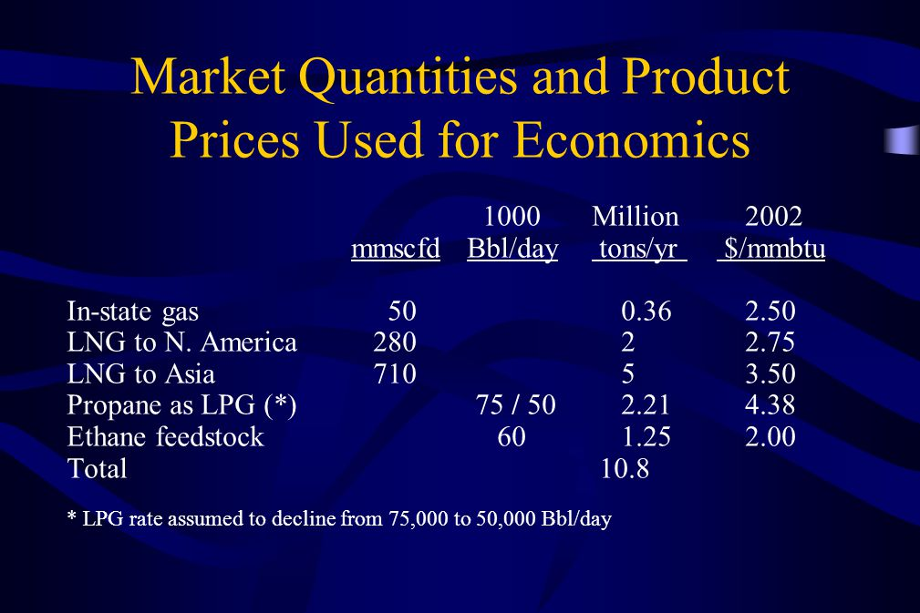 Market Quantities and Product Prices Used for Economics 1000Million 2002 mmscfd Bbl/day tons/yr $/mmbtu In-state gas 50 0.36 2.50 LNG to N. America 28