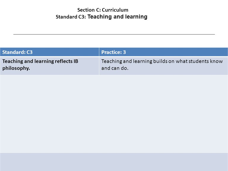 Standard: C3Practice: 14 Teaching and learning reflects IB philosophy.