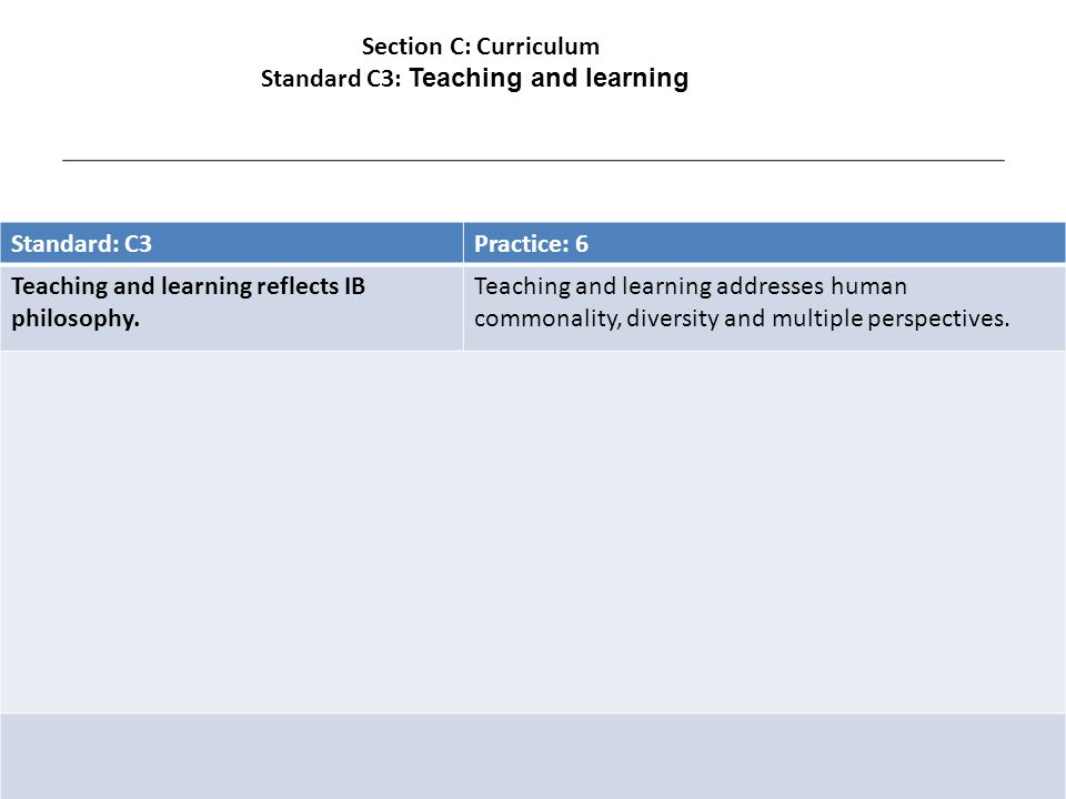 Standard: C3Practice: 6 Teaching and learning reflects IB philosophy.