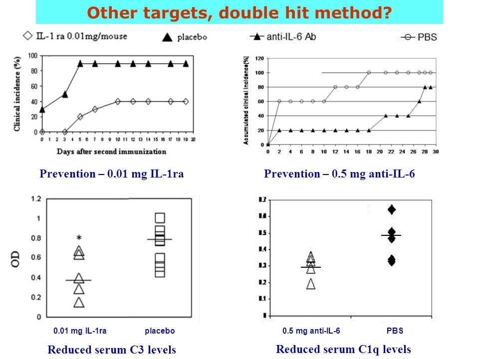Other targets, double hit method? Prevention – 0.01 mg IL-1ra Reduced serum C3 levels 0.01 mg IL-1raplacebo Prevention – 0.5 mg anti-IL-6 Reduced seru