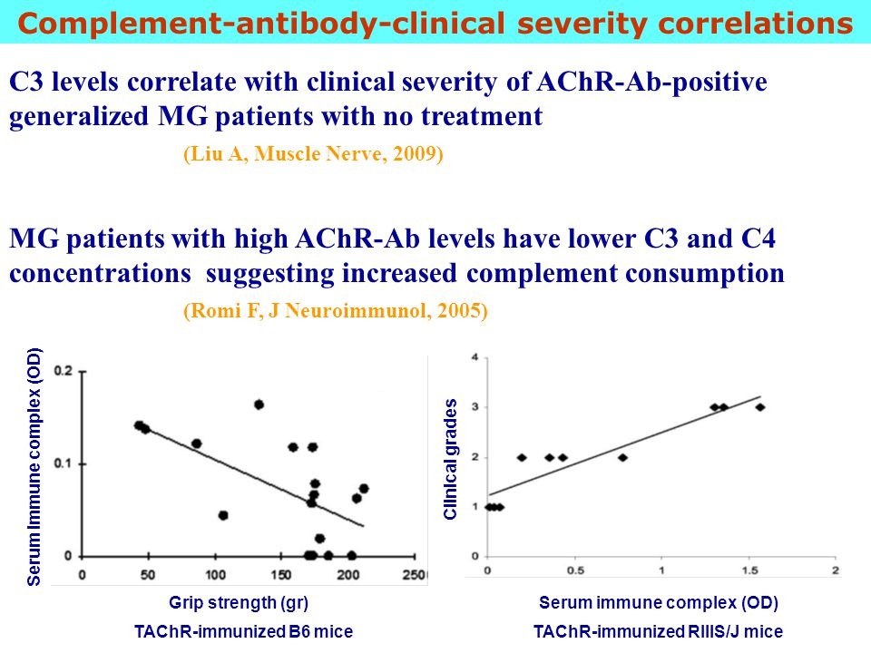 Complement-antibody-clinical severity correlations C3 levels correlate with clinical severity of AChR-Ab-positive generalized MG patients with no trea