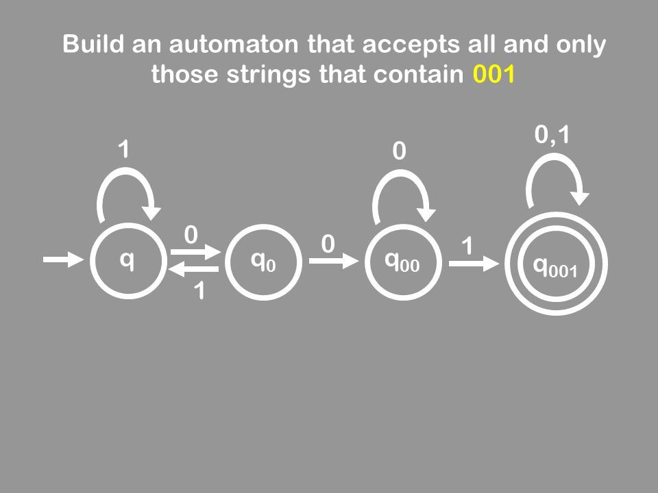 qq 00 1 0 1 q0q0 q 001 0 0 1 0,1 Build an automaton that accepts all and only those strings that contain 001