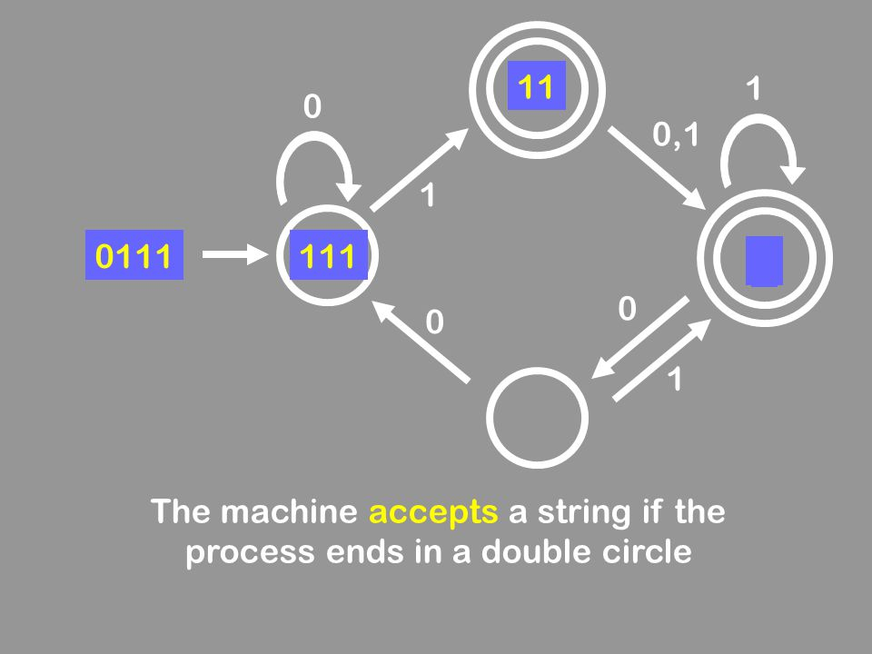 0 0,1 0 0 1 1 1 0111111 11 1 The machine accepts a string if the process ends in a double circle