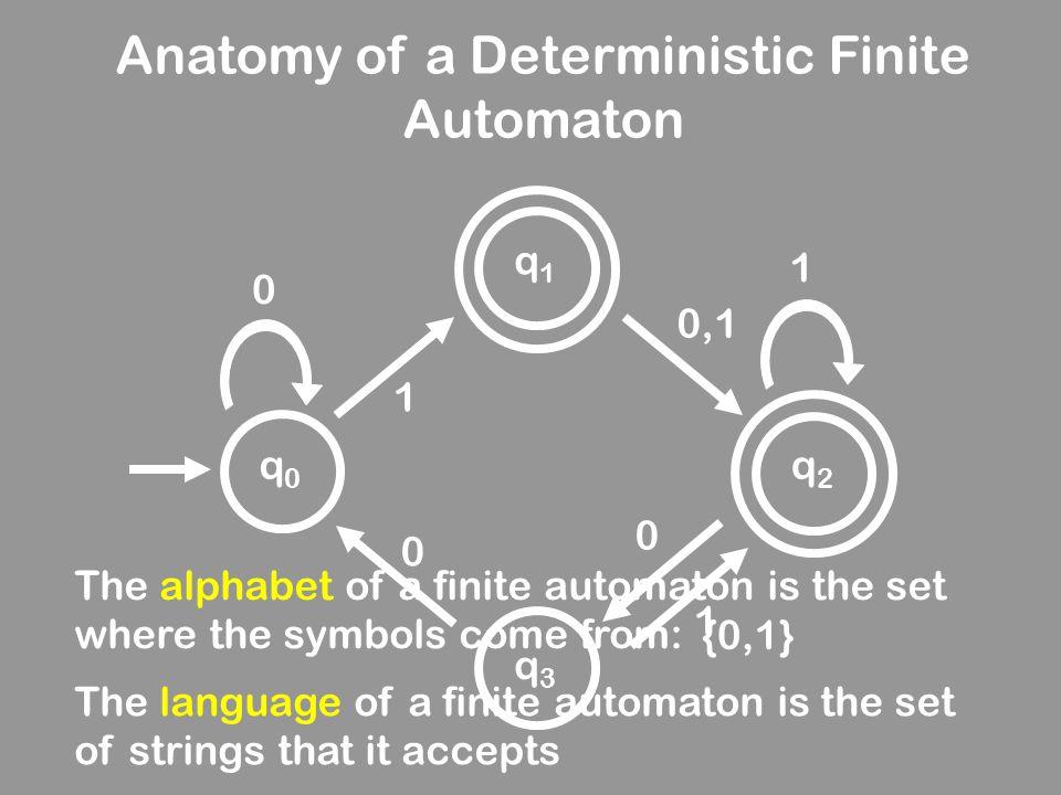 Anatomy of a Deterministic Finite Automaton 0 0,1 0 0 1 1 1 q0q0 q1q1 q2q2 q3q3 The alphabet of a finite automaton is the set where the symbols come f