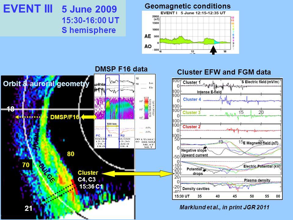 DMSP F16 data 18 C4, C3 15:36 C1 BULGE 21 70 80 HORN Cluster Cluster EFW and FGM data EVENT III 5 June 2009 15:30-16:00 UT S hemisphere Orbit & auroral geometry DMSP/F16 Geomagnetic conditions Marklund et al., in print JGR 2011