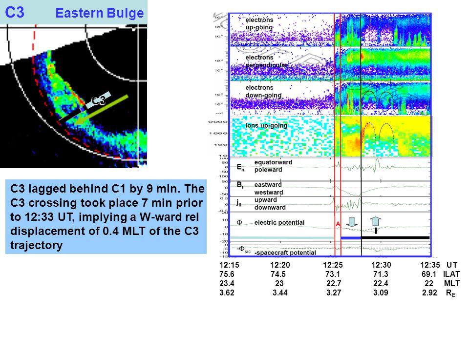 C3 Eastern Bulge C3 C3 lagged behind C1 by 9 min.