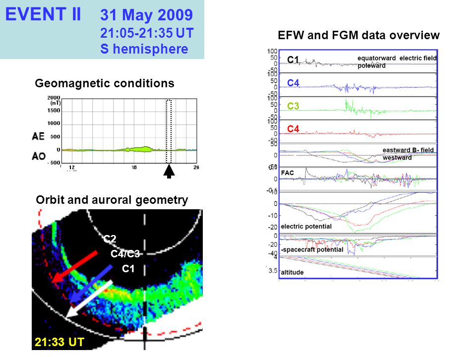 21:33 UT C2 C1 C4/C3 EVENT II 31 May 2009 21:05-21:35 UT S hemisphere Orbit and auroral geometry Geomagnetic conditions EFW and FGM data overview