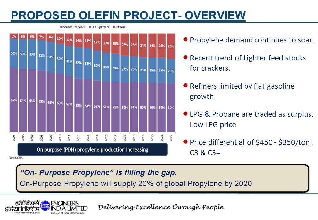 "PROPOSED OLEFIN PROJECT- OVERVIEW 18 ""On- Purpose Propylene"" is filling the gap. On-Purpose Propylene will supply 20% of global Propylene by 2020  Pr"