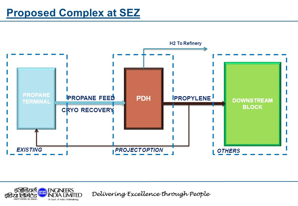 Proposed Complex at SEZ PROPANE TERMINAL PDH DOWNSTREAM BLOCK OTHERS H2 To Refinery PROPYLENE PROPANE FEED CRYO RECOVERY PROJECT OPTION EXISTING