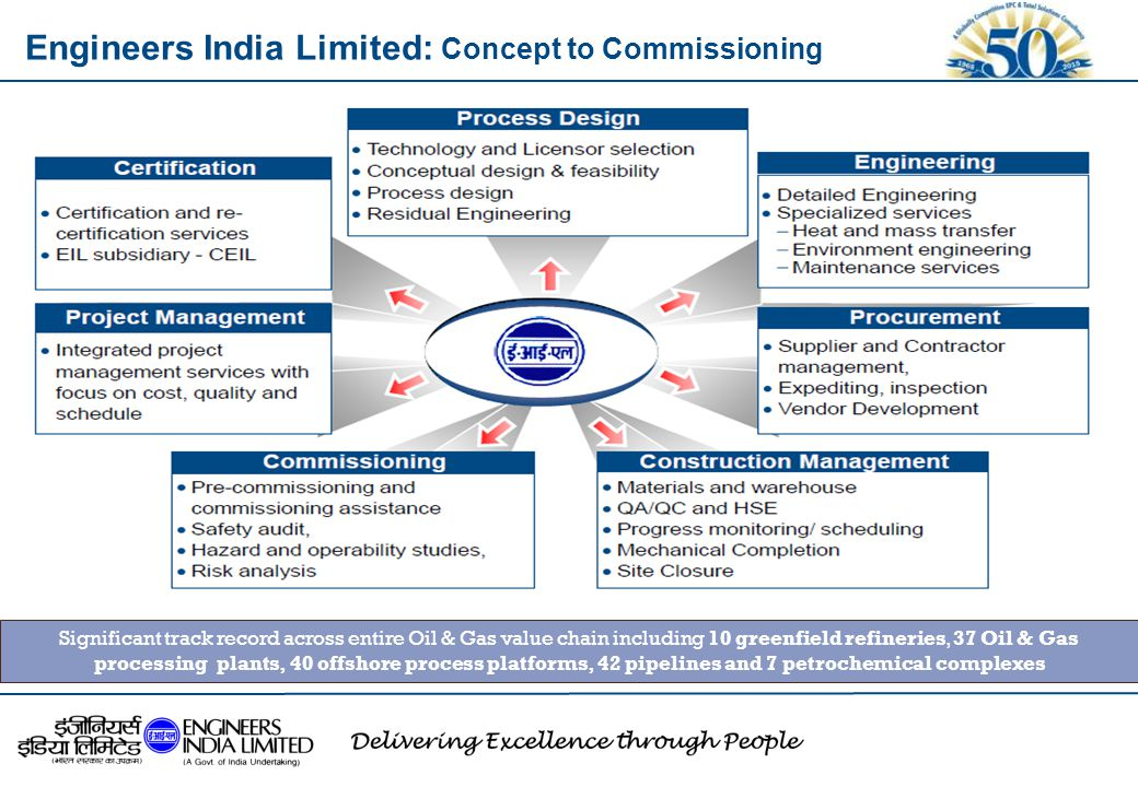 Engineers India Limited: Concept to Commissioning Significant track record across entire Oil & Gas value chain including 10 greenfield refineries, 37