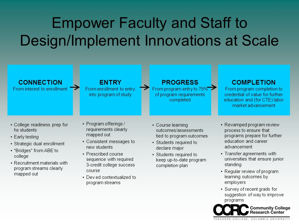 Empower Faculty and Staff to Design/Implement Innovations at Scale CONNECTION From interest to enrollment ENTRY From enrollment to entry into program of study PROGRESS From program entry to 75% of program requirements completed COMPLETION From program completion to credential of value for further education and (for CTE) labor market advancement College readiness prep for hs students Early testing Strategic dual enrollment Bridges from ABE to college Recruitment materials with program streams clearly mapped out Program offerings / requirements clearly mapped out Consistent messages to new students Prescribed course sequence with required 3-credit college success course Dev ed contextualized to program streams Course learning outcomes/assessments tied to program outcomes Students required to declare major Students required to keep up-to-date program completion plan Revamped program review process to ensure that programs prepare for further education and career advancement Transfer agreements with universities that ensure junior standing Regular review of program learning outcomes by employers Survey of recent grads for suggestion of way to improve programs
