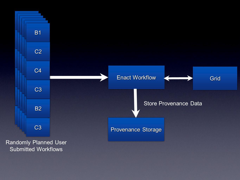 B1B1 C4C4 C3C3 B1B1 C4C4 C3C3 B1B1 C4C4 C3C3 B1B1 C4C4 C3C3 B1B1 C4C4 C3C3 Enact Workflow GridGrid Provenance Storage Store Provenance Data Randomly Planned User Submitted Workflows B1B1 C2C2 C4C4 C3C3 B2B2 C3C3