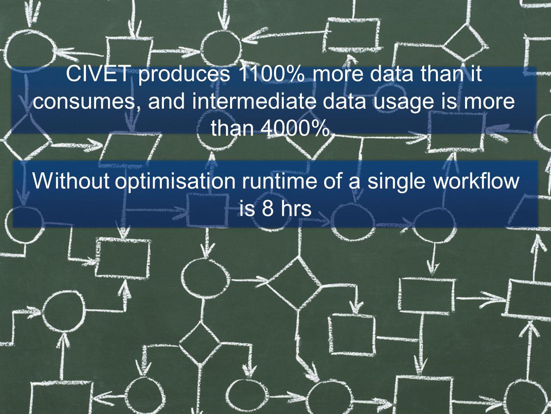 CIVET Pipeline 85% of All Tasks in CIVET execute in less than 512 secs