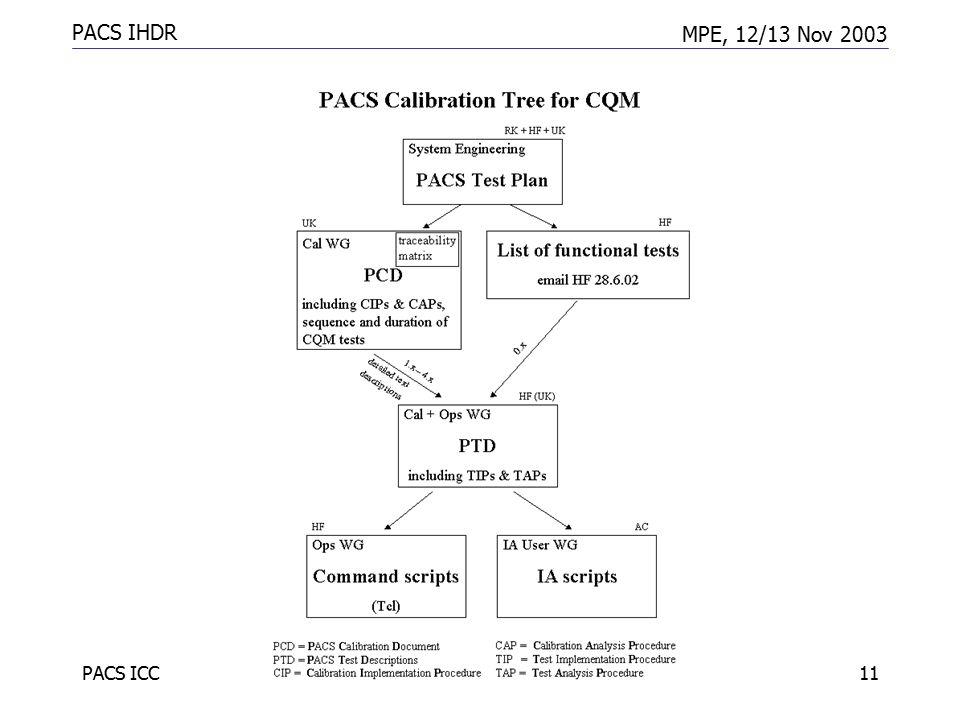 PACS IHDR MPE, 12/13 Nov 2003 PACS ICC11