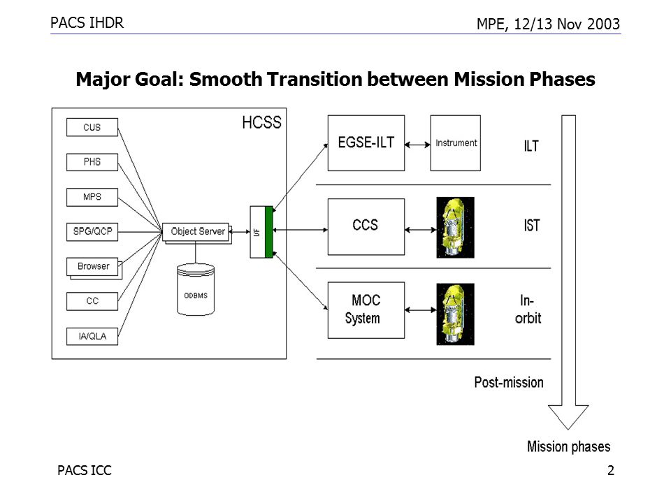 PACS IHDR MPE, 12/13 Nov 2003 PACS ICC2 Major Goal: Smooth Transition between Mission Phases