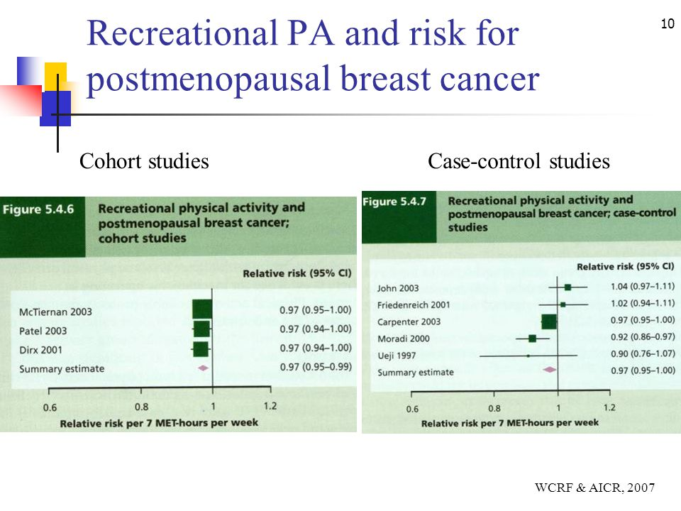 10 Recreational PA and risk for postmenopausal breast cancer Cohort studiesCase-control studies WCRF & AICR, 2007