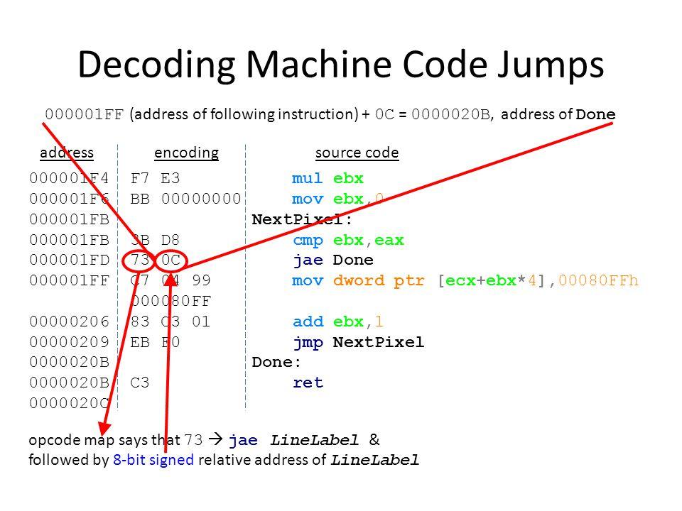 Decoding Machine Code Jumps 000001F4 F7 E3 mul ebx 000001F6 BB 00000000 mov ebx,0 000001FB NextPixel: 000001FB 3B D8 cmp ebx,eax 000001FD 73 0C jae Do