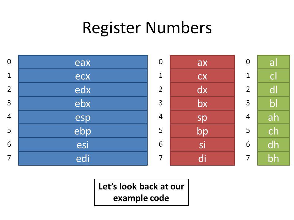 Register Numbers eax ebx ecx edx esp ebp esi edi 0 1 2 3 4 5 6 7 ax bx cx dx sp bp si di ah bh ch dh al cl dl bl 0 1 2 3 4 5 6 7 0 1 2 3 4 5 6 7 Let's