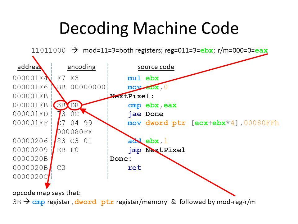 Decoding Machine Code 000001F4 F7 E3 mul ebx 000001F6 BB 00000000 mov ebx,0 000001FB NextPixel: 000001FB 3B D8 cmp ebx,eax 000001FD 73 0C jae Done 000001FF C7 04 99 mov dword ptr [ecx+ebx*4],00080FFh 000080FF 00000206 83 C3 01 add ebx,1 00000209 EB F0 jmp NextPixel 0000020B Done: 0000020B C3 ret 0000020C addressencodingsource code opcode map says that BB  mov ebx,constant & followed by 32-bit constant opcode map says that C3  ret