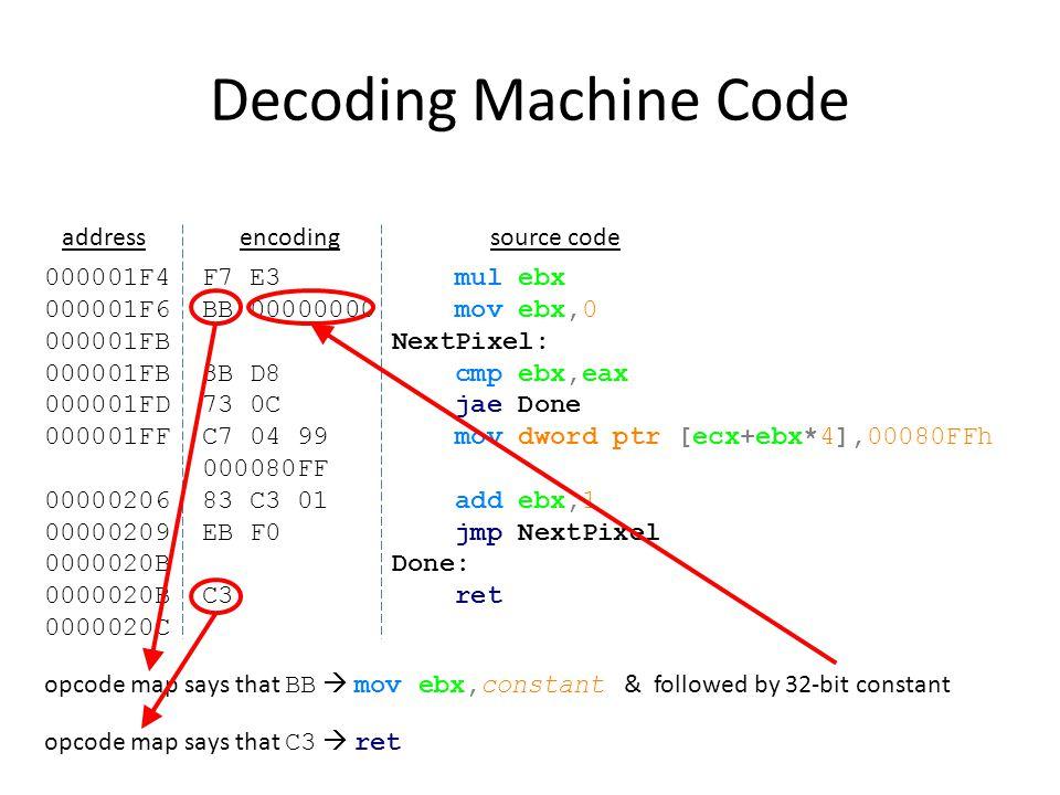 Decoding Machine Code 000001F4 F7 E3 mul ebx 000001F6 BB 00000000 mov ebx,0 000001FB NextPixel: 000001FB 3B D8 cmp ebx,eax 000001FD 73 0C jae Done 000001FF C7 04 99 mov dword ptr [ecx+ebx*4],00080FFh 000080FF 00000206 83 C3 01 add ebx,1 00000209 EB F0 jmp NextPixel 0000020B Done: 0000020B C3 ret 0000020C addressencodingsource code 00000100  mod=0=no offset; reg is ignored; r/m=4=followed by SIB opcode map says that C7  mov dword ptr register/memory,constant & followed by mod-reg-r/m & 32-bit constant at the end 10011001  scale=2=index *4 ; index=3= ebx ; base=1= ecx