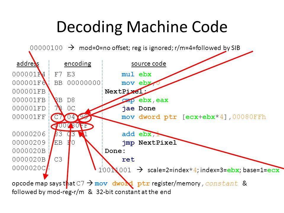 Decoding Machine Code 000001F4 F7 E3 mul ebx 000001F6 BB 00000000 mov ebx,0 000001FB NextPixel: 000001FB 3B D8 cmp ebx,eax 000001FD 73 0C jae Done 000001FF C7 04 99 mov dword ptr [ecx+ebx*4],00080FFh 000080FF 00000206 83 C3 01 add ebx,1 00000209 EB F0 jmp NextPixel 0000020B Done: 0000020B C3 ret 0000020C addressencodingsource code 11100011  mod=3=register; reg=4= mul in opcode map; r/m=3= ebx opcode map says that F7  ??.