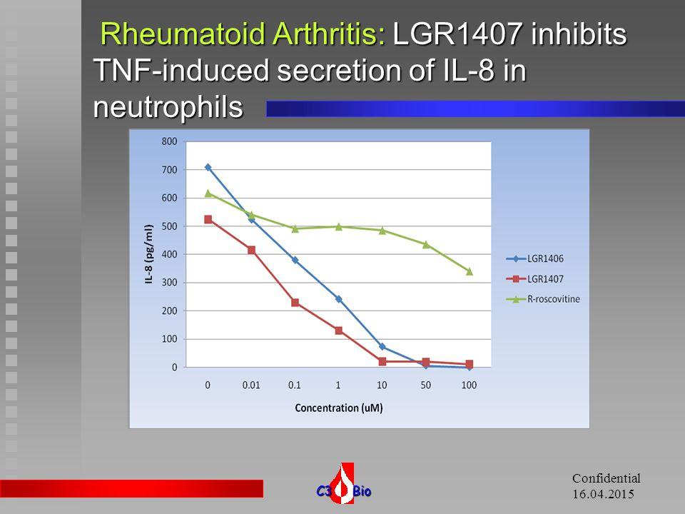 C3 Bio Confidential 16.04.2015 Rheumatoid Arthritis: LGR1407 inhibits proliferation of synovial fibroblasts from RA patients