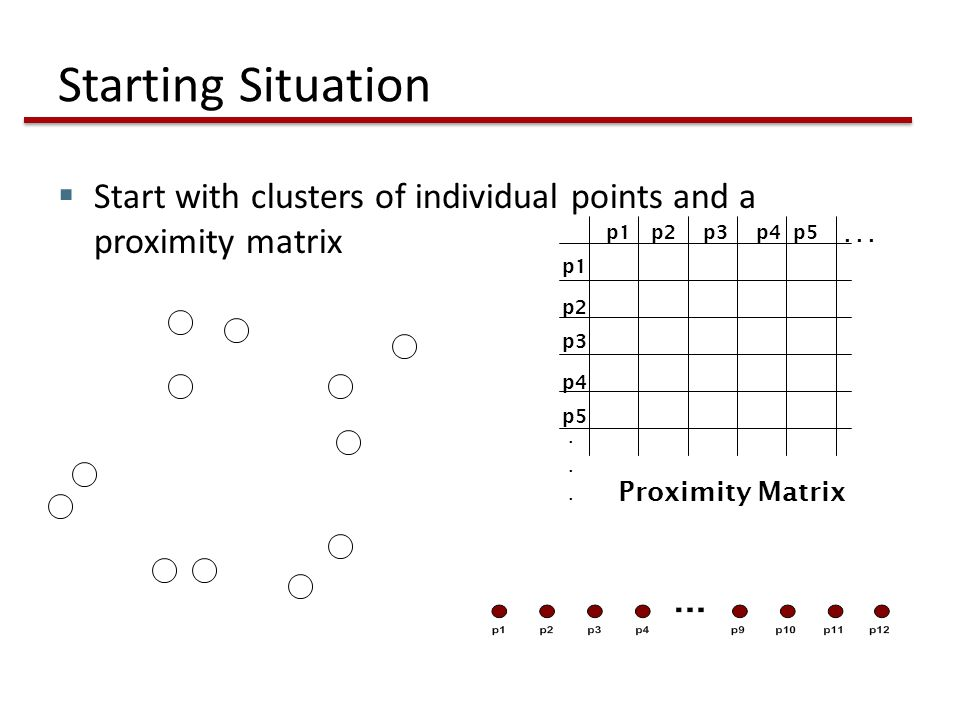 Starting Situation  Start with clusters of individual points and a proximity matrix p1 p3 p5 p4 p2 p1p2p3p4p5.........