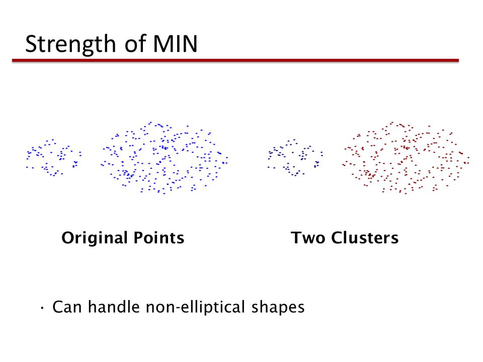 Strength of MIN Original Points Two Clusters Can handle non-elliptical shapes